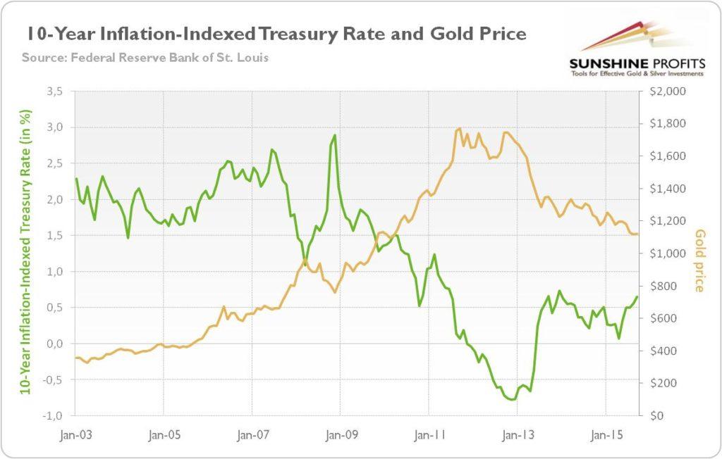 Bons du Trésor US 10 ans contre or ajusté à l'inflation