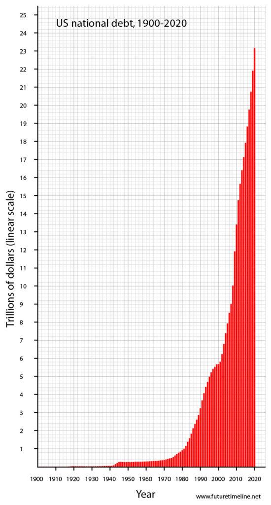 Dette publique américaine